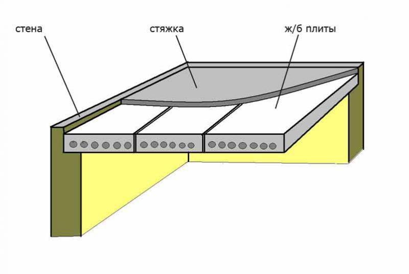 Какими размерами бывают плиты перекрытия?