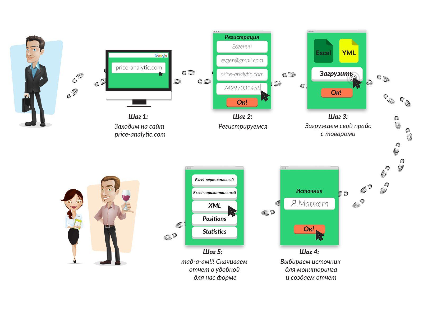 Как работают сервисы по мониторингу цен конкурентов?